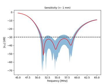 EM simulation of the sensitivity to geometrical deformation of the strap length. The antenna shows a good stability.