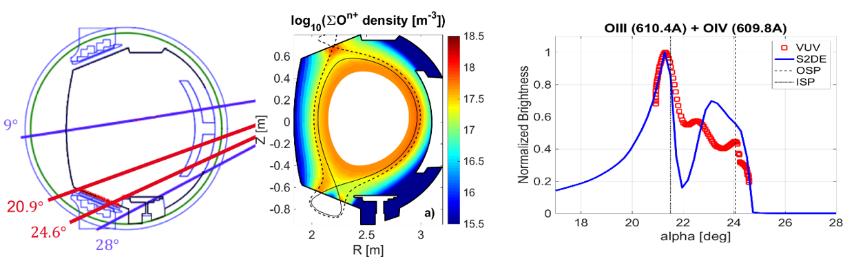 "Left panel: VUV system in scanning mode. Central panel: 2D poloidal map of oxygen density from SOLEDGE2D simulation. Right panel: Comparison of ""poloidal"" profiles of oxygen in lower divertor (not absolutely calibrated). Experimental data from VUV system are reported with red symbols while the solid blue line represents results from SOLEDGE simulation."