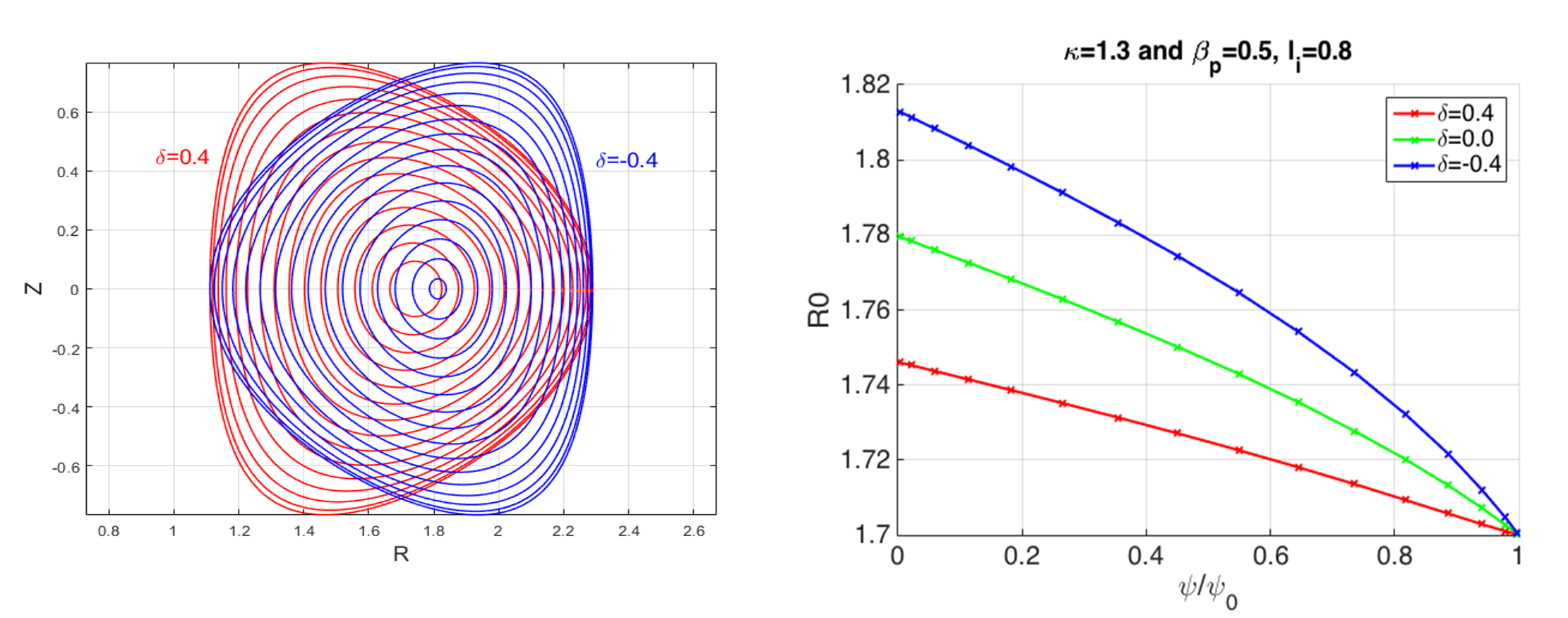 MHD equilibrium computed by ECOM for the DIIID tokamak parameters [2] Ip=0.9 MA, BT=2.0T, κ=1.3 with different triangularity: (a) 2-D contour plot of poloidal flux for δ=-0.4 (blue) and δ=0.4 (red) (b) Major radius change (Shafranov shift) of the flux surface center in terms of the normalized radius when the last closed flux surface is fixed as R0=1.7 m