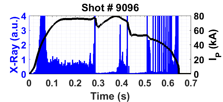 The evolution of hard x-ray measured with NaI detector is shown with plasma current.