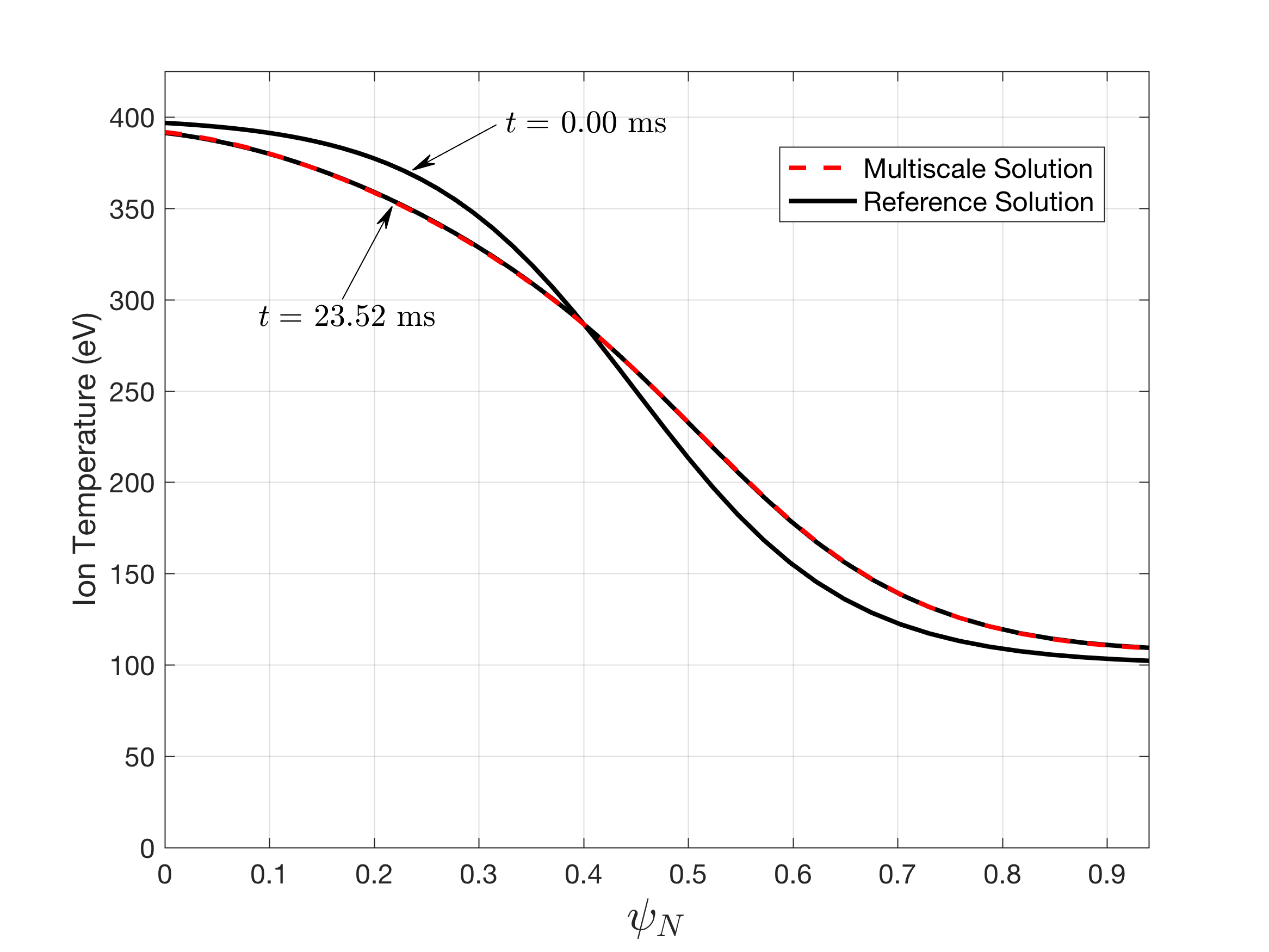 Initial and final (t = 23.5 ms) ion temperature profiles, comparing results from our multiscale method to a reference solution obtained by direct long timescale gyrokinetic simulation.